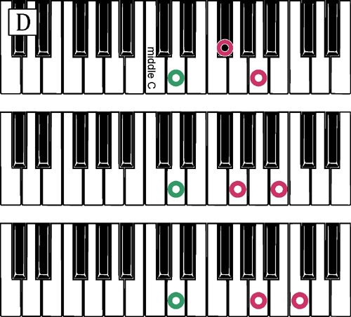 Piano 12 piano chords : Moving Pair Riff - Module One