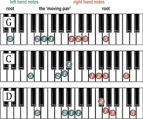 Piano 12 piano chords : Moving Pair - Module Six