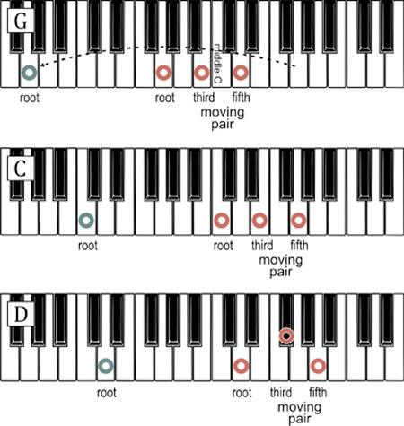 Piano piano chords with finger positions : D Chord Piano Finger Position - photogram