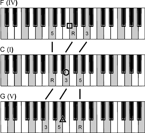 Learn to play piano book download free
