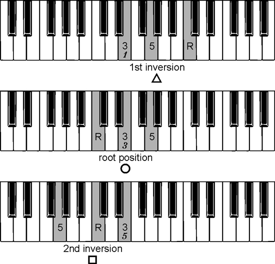 Piano piano chords diagram : msguided-angel.com | complete piano chords chart free
