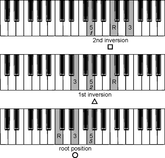 Piano u00bb Piano Chords Inversions - Music Sheets, Tablature, Chords and Lyrics
