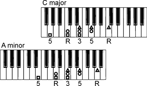 how to make complex chord progressions