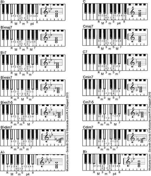 music theory online, seventh chords