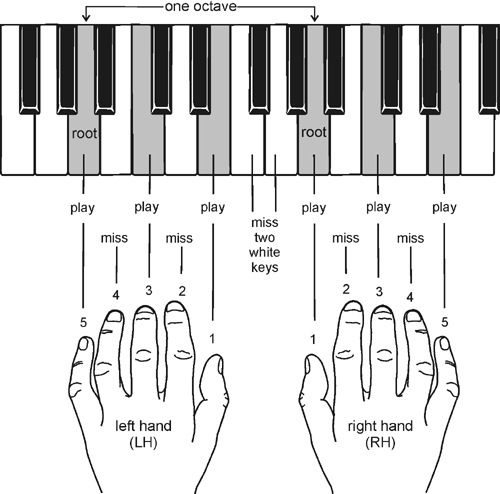 Free piano lessons online the pyramids variations