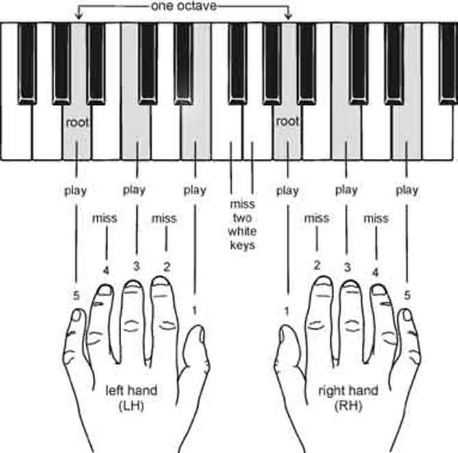 piano chordsmade easy