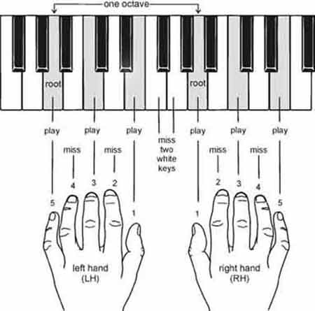 Piano piano chords techniques : Chord Piano