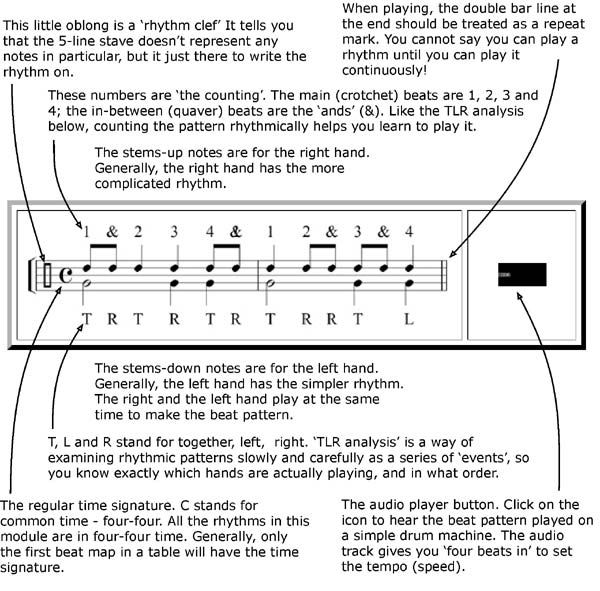 Beat and rhythm for keyboard players