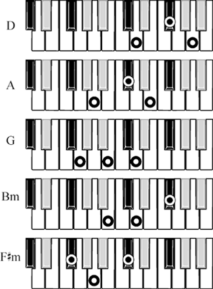 Piano piano chords in a minor : Major and Minor Chords