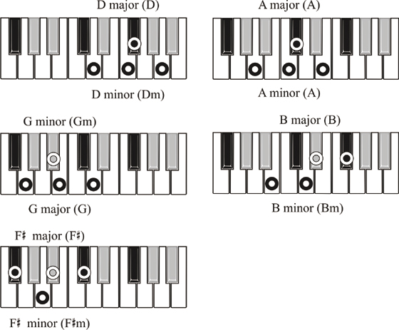 Major And Minor Chords