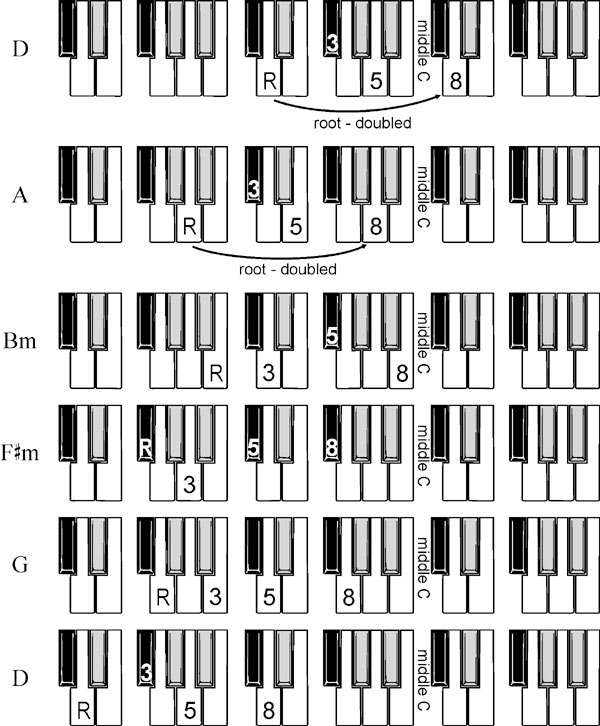 Piano piano chords practice : Piano : piano chords accompaniment Piano Chords Accompaniment plus ...