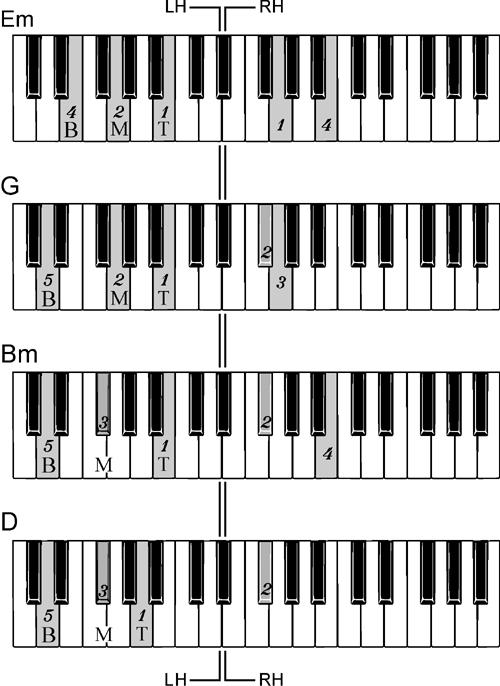 Piano left hand piano chords : Comptine - Yann Tiersen