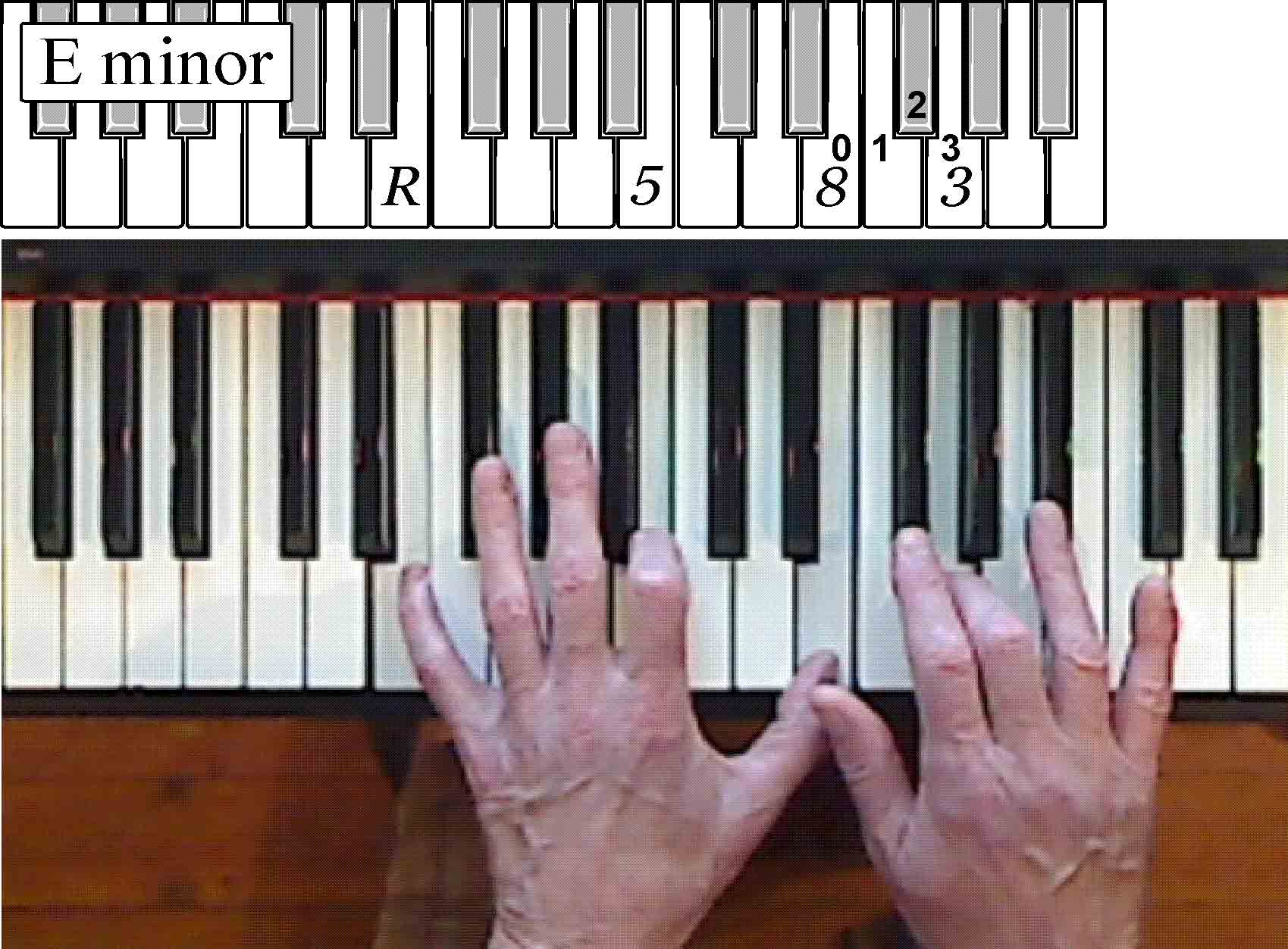 Musicarta easy piano style the second module builds on your abilities using a similar texture on a second pair of chords here are the hand positions it uses hexwebz Image collections
