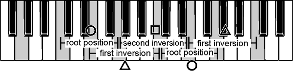 inversions overlapping