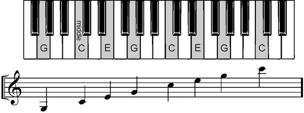 C major chord tones
