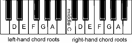 Roots keyboard diagram