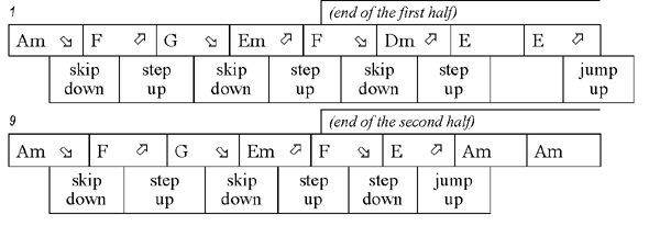 Root movement chord chart