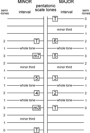 pentatonic scales