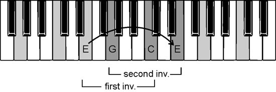 C major chord inversions