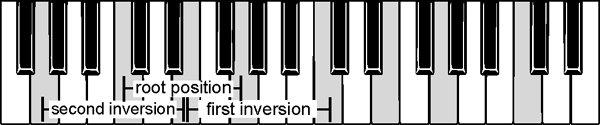 Inversions of triads