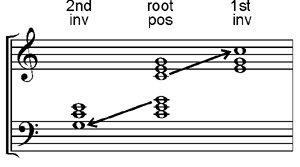 Musical triads in inversion