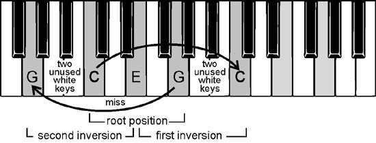 chords in inversion
