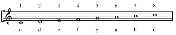 Transposing the Canon