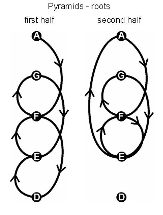 chords roots