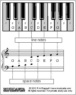 piano flashcard